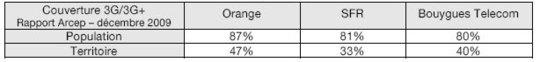 l'Arcep confirme qu'Orange offre la meilleure couverture mobile 3G/3G+ en France métropolitaine