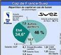 La Commission européenne autorise sous conditions la fusion Suez-Gaz de France