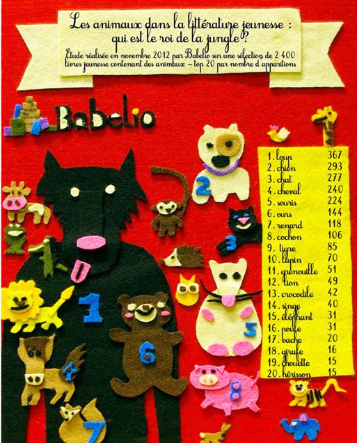 Loup, y es-tu ? Babelio dévoile le top 20 des animaux les plus représentés dans la littérature jeunesse