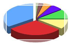 Les effectifs de l'Etat 1980-2008 : un état des lieux