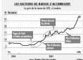 Hausse du prix de l'énergie