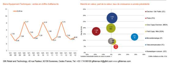 Etude GfK TEMAX® sur les biens d'équipement de la maison au 3e trimestre : un marché toujours fébrile malgré la légère embellie du 2ème trimestre 2012