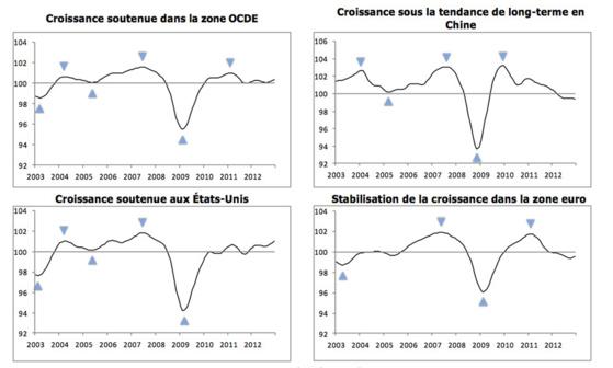 Les indicateurs composites avancés de l'OCDE signalent des taux de croissance divergents entre les principales économies