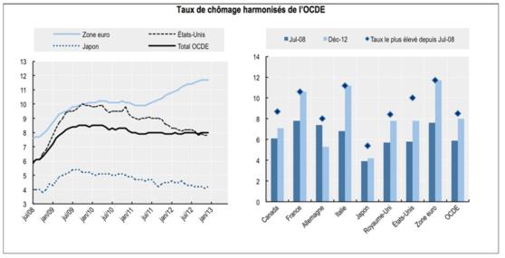 Le taux de chômage de la zone OCDE stable à 8.0% en décembre 2012
