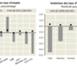 Au quatrième trimestre 2011, le taux d'emploi de l'OCDE était inférieur de 1.6 points à son niveau d'avant la crise